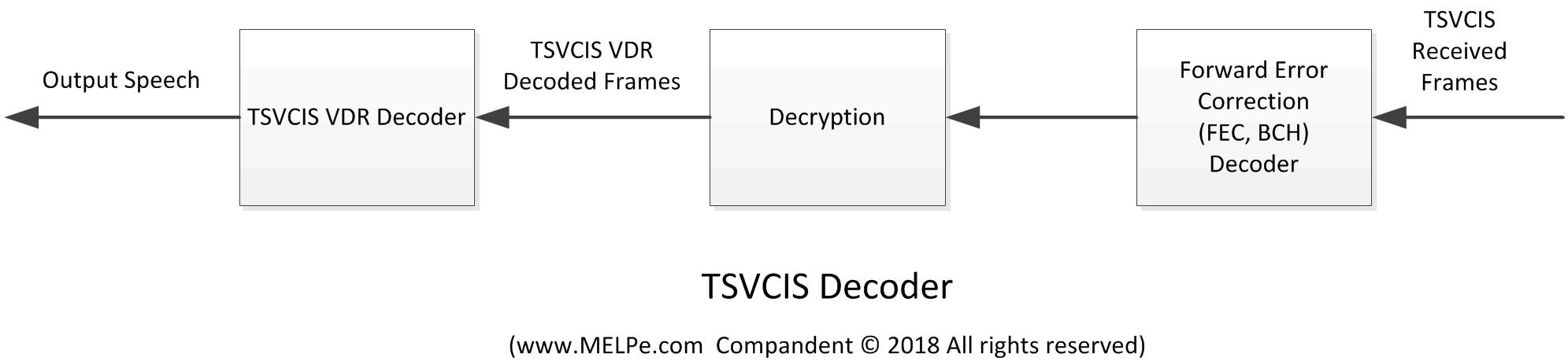 tsvcis-decoder