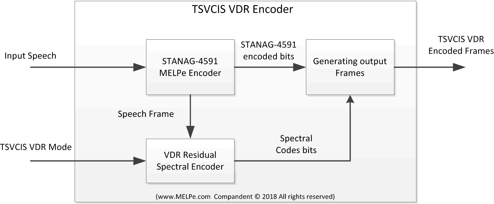 tsvcis-vdr-encoder